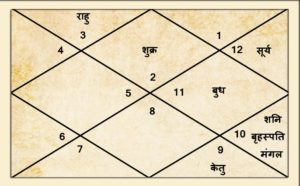 Taurus April 2020 Horoscope Vrishabh Rashifal Chart